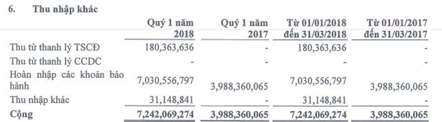 Đạt Phương (DPG): Quý 1 lãi sau thuế hơn 29 tỷ đồng, giảm 15% so với cùng kỳ - Ảnh 2.