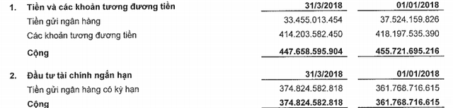 Long Hậu (LHG): LNST gấp 5 lần cùng kỳ, hoàn thành 60% chỉ tiêu lợi nhuận cả năm ngay trong quý 1 - Ảnh 2.