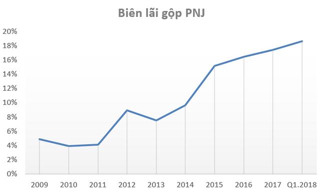 PNJ hoàn thành 38% kế hoạch lợi nhuận năm 2018 chỉ trong quý 1, biên lãi gộp tăng lên gần 19% - Ảnh 1.