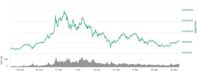 Bitcoin sẽ đạt 25.000 USD vào cuối năm nay? - Ảnh 1.