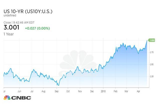 Lợi suất trái phiếu Mỹ kỳ hạn 10 năm chạm mốc 3% lần đầu tiên kể từ tháng 1/2014 - Ảnh 1.
