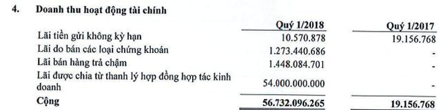 Địa ốc Hoàng Quân: Doanh thu quý 1 giảm thảm hại, lãi nhờ thanh lý các khoản đầu tư - Ảnh 2.