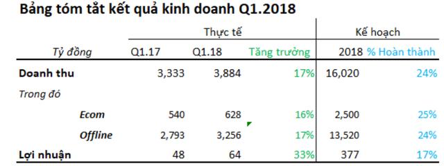 FPT Retail (FRT) báo lãi 64 tỷ đồng trong quý 1, tăng 33% so với cùng kỳ 2017 - Ảnh 1.