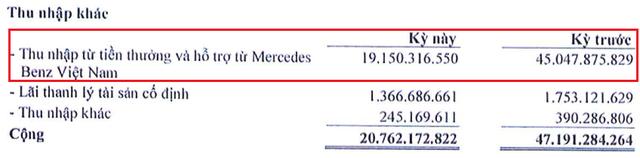 Bán hàng trăm xe Mercedes nhưng lãi chưa đến 2 tỷ đồng, cổ phiếu Haxaco (HAX) mất gần 30% giá trị trong 4 tháng đầu năm - Ảnh 2.