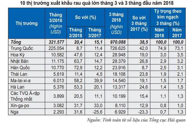 Xuất khẩu rau quả sang Trung Quốc tăng mạnh trong 3 tháng đầu năm - Ảnh 1.