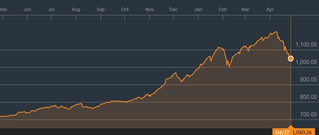 Mất gần 11% trong tháng 4, chứng khoán Việt Nam có tháng giao dịch tệ nhất kể từ năm 2011 - Ảnh 2.