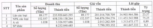 Hóa chất Lâm Thao (LAS) báo lãi trước thuế gần 40 tỷ đồng quý 1, giảm 28% so với cùng kỳ - Ảnh 1.