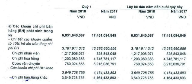 Tổng công ty Việt Thắng (Vicotex) báo lãi trước thuế 32 tỷ đồng trong quý 1/2018, hoàn thành 31% kế hoạch năm - Ảnh 2.