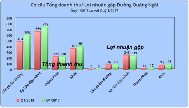 Đường Quảng Ngãi (QNS): LNST quý 1/2018 giảm 15% so với cùng kỳ, vẫn đã hoàn thành 97% chỉ tiêu lợi nhuận cả năm - Ảnh 2.