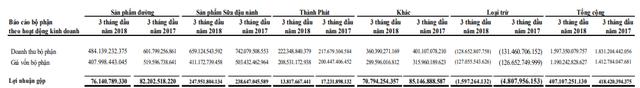 Đường Quảng Ngãi (QNS): LNST quý 1/2018 giảm 15% so với cùng kỳ, vẫn đã hoàn thành 97% chỉ tiêu lợi nhuận cả năm - Ảnh 1.