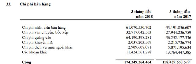 Đường Quảng Ngãi (QNS): LNST quý 1/2018 giảm 15% so với cùng kỳ, vẫn đã hoàn thành 97% chỉ tiêu lợi nhuận cả năm - Ảnh 3.