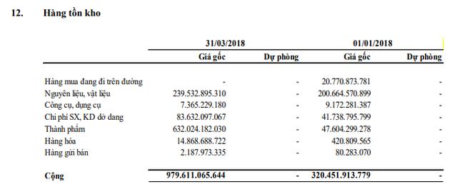 Đường Quảng Ngãi (QNS): LNST quý 1/2018 giảm 15% so với cùng kỳ, vẫn đã hoàn thành 97% chỉ tiêu lợi nhuận cả năm - Ảnh 4.