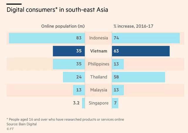 Financial Times: Người tiêu dùng Việt Nam ngày càng quan tâm đến mua sắm trực tuyến - Ảnh 1.