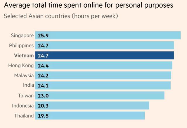 Financial Times: Người tiêu dùng Việt Nam ngày càng quan tâm đến mua sắm trực tuyến - Ảnh 2.