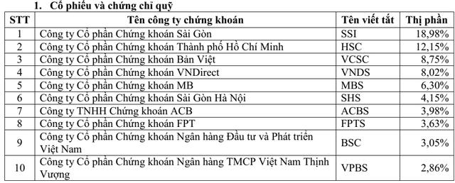 Thị phần môi giới HoSE quý 1: SSI bỏ xa các đối thủ, VPBS lần đầu góp mặt trong top 10 - Ảnh 2.