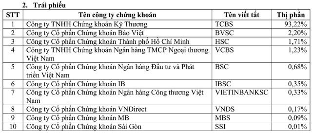 Thị phần môi giới HoSE quý 1: SSI bỏ xa các đối thủ, VPBS lần đầu góp mặt trong top 10 - Ảnh 3.