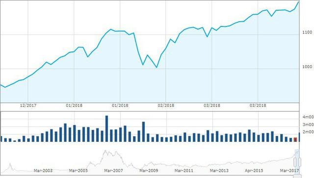Hơn 9.300 tỷ đổ vào thị trường mỗi phiên, CTCK kỳ vọng lãi lớn quý I - Ảnh 1.