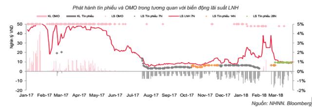 NHNN trở lại bơm tiền sau nhiều tuần dư thừa, lãi suất LNH 3 tháng ở đáy nhiều năm - Ảnh 1.