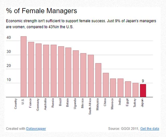 Thế hệ những nữ cử nhân kinh tế Nhật Bản ra trường không đi xin việc, làm tiếp viên quán bar mua vui kiếm tiền, thu nhập cao gấp 10 lần so với làm văn phòng - Ảnh 4.