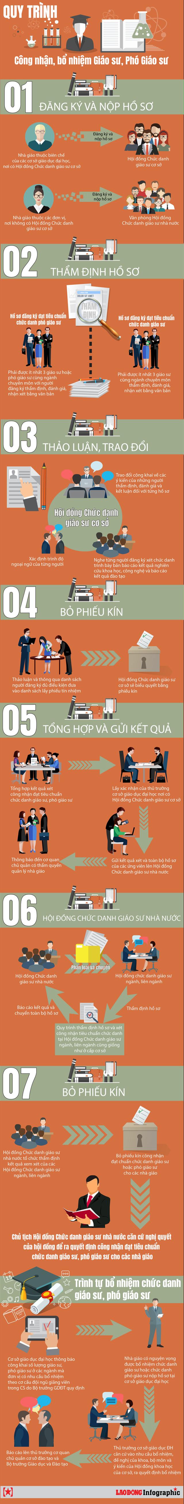 [Infographic]: Quy trình công nhận, bổ nhiệm giáo sư, phó giáo sư diễn ra như thế nào? - Ảnh 1.