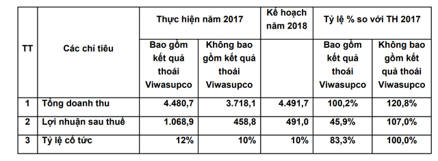 Không còn lợi nhuận từ việc thoái vốn, Vinaconex đặt chỉ tiêu năm 2018 dè dặt - Ảnh 1.