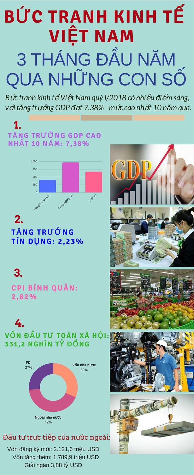 Infographic: Bức tranh kinh tế Việt Nam quý I/2018 - Ảnh 1.
