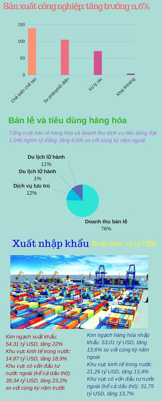 Infographic: Bức tranh kinh tế Việt Nam quý I/2018 - Ảnh 2.