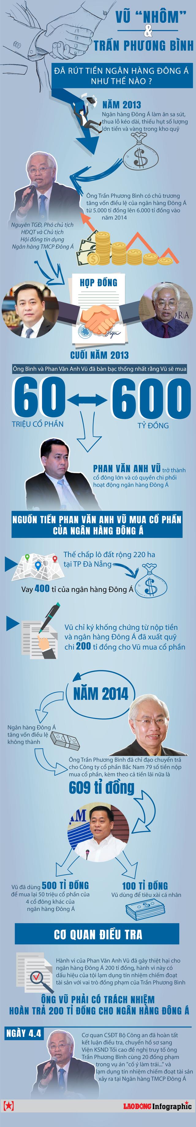 Infographic: Vũ Nhôm đã bắt tay với Trần Phương Bình rút tiền từ ngân hàng Đông Á thế nào? - Ảnh 1.