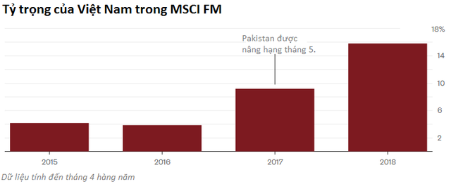 Bloomberg: Việt Nam cần cẩn thận với cuộc chơi MSCI - Ảnh 2.