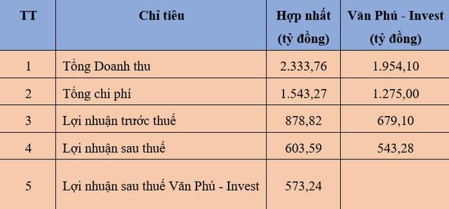 """Văn Phú Invest (VPI): Mục tiêu gần 800 tỷ lợi nhuận hợp nhất, triển khai 4 dự án lớn trên """"đất vàng"""" Thủ đô trong năm 2018 - Ảnh 1."""