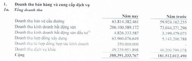 Phát triển Hạ tầng Kỹ thuật (IJC): Quý 1 lãi 54 tỷ đồng cao gấp hơn 3 lần cùng kỳ - Ảnh 1.