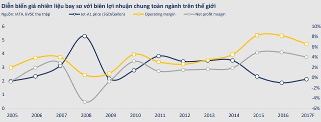 Giá dầu vượt đỉnh – Nỗi ám ảnh của Vietnam Airlines và Vietjet - Ảnh 2.