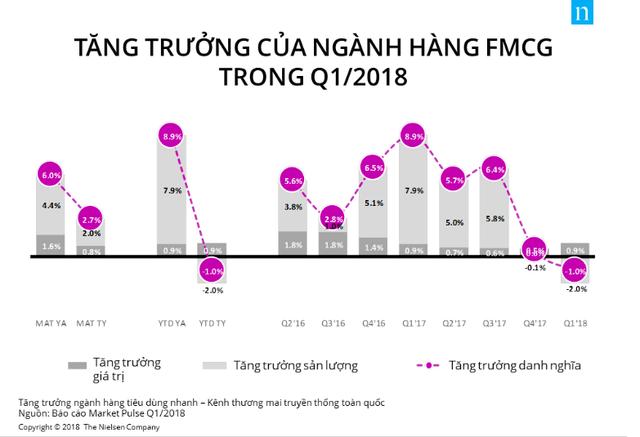 Doanh số ngành tiêu dùng nhanh giảm sút trong quý I/2018 - Ảnh 1.