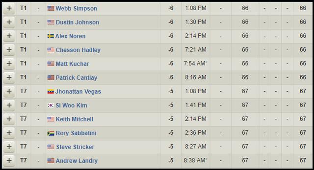 Dustin Johnson dẫn đầu, Tiger Woods và McIlroy khởi đầu chậm chạp trong ngày mở màn The Players Championship - Ảnh 5.