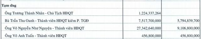 Phát sinh doanh thu bán đất nền dự án Nhơn Đức, Vạn Phát Hưng báo lãi quý 1 gấp 3,5 lần cùng kỳ - Ảnh 2.