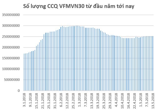 Sau giai đoạn liên tục bị rút vốn, quỹ ETF nội VFMVN30 đã hút ròng hơn trăm tỷ đồng chỉ trong vài ngày đầu tháng 5 - Ảnh 2.