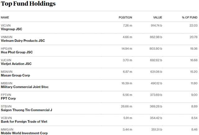 Sau giai đoạn liên tục bị rút vốn, quỹ ETF nội VFMVN30 đã hút ròng hơn trăm tỷ đồng chỉ trong vài ngày đầu tháng 5 - Ảnh 3.