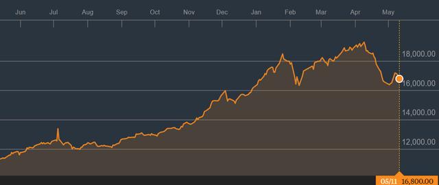 Sau giai đoạn liên tục bị rút vốn, quỹ ETF nội VFMVN30 đã hút ròng hơn trăm tỷ đồng chỉ trong vài ngày đầu tháng 5 - Ảnh 1.