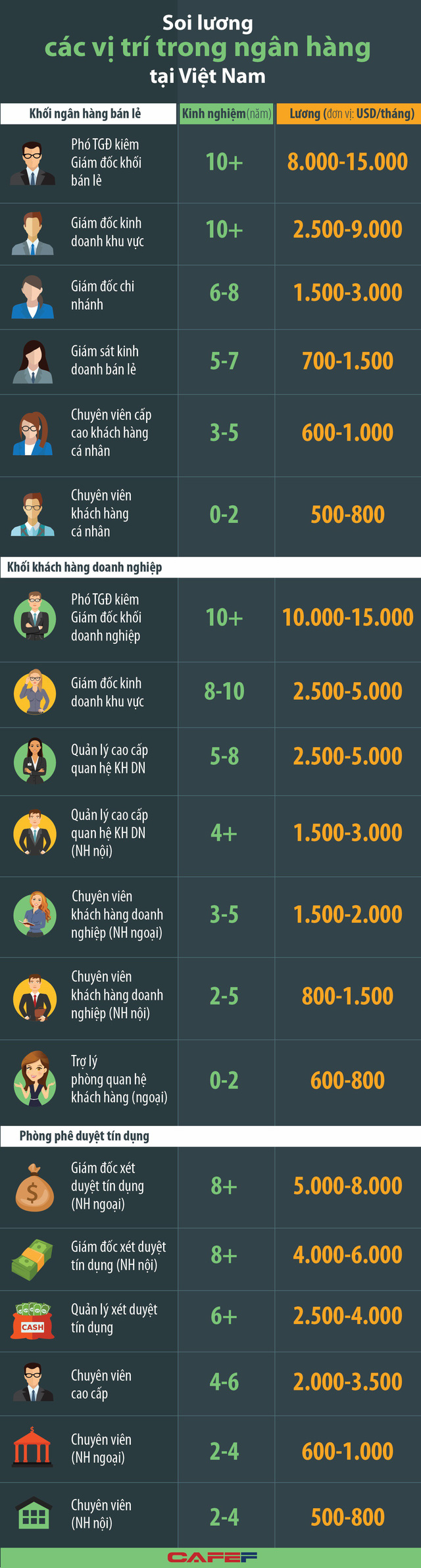 Lương các vị trí nhân sự trong ngân hàng Việt hiện nay ra sao? - Ảnh 1.