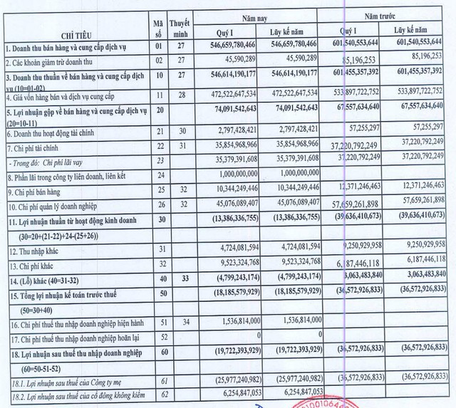 Tổng công ty Licogi: Quý 1/2018 báo lỗ 19,7 tỷ đồng - Ảnh 1.