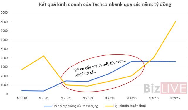 Trở lại đường đua, Techcombank đang đối mặt với rủi ro gì? - Ảnh 3.