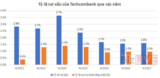 Trở lại đường đua, Techcombank đang đối mặt với rủi ro gì? - Ảnh 4.