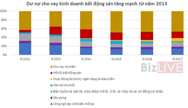 Trở lại đường đua, Techcombank đang đối mặt với rủi ro gì? - Ảnh 6.