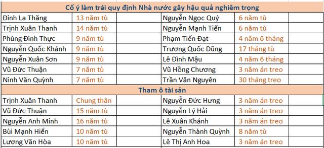 Chiều nay sẽ tuyên án phúc thẩm ông Đinh La Thăng - Ảnh 1.