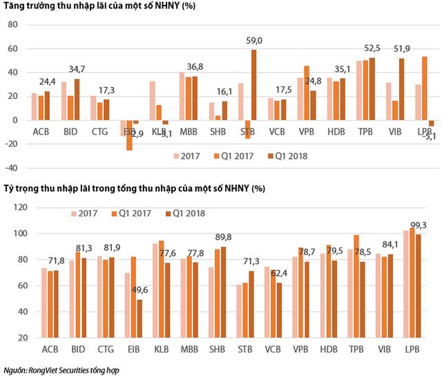 So sánh kết quả kinh doanh quý 1 của các ngân hàng thương mại - Ảnh 2.