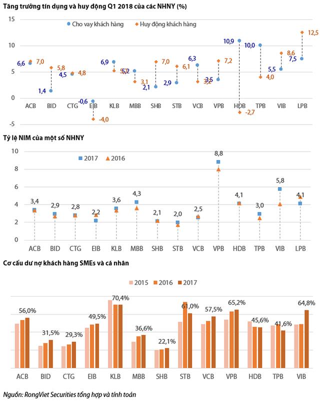 So sánh kết quả kinh doanh quý 1 của các ngân hàng thương mại - Ảnh 3.