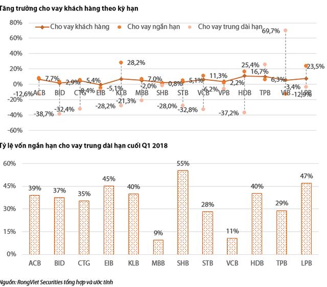 So sánh kết quả kinh doanh quý 1 của các ngân hàng thương mại - Ảnh 4.