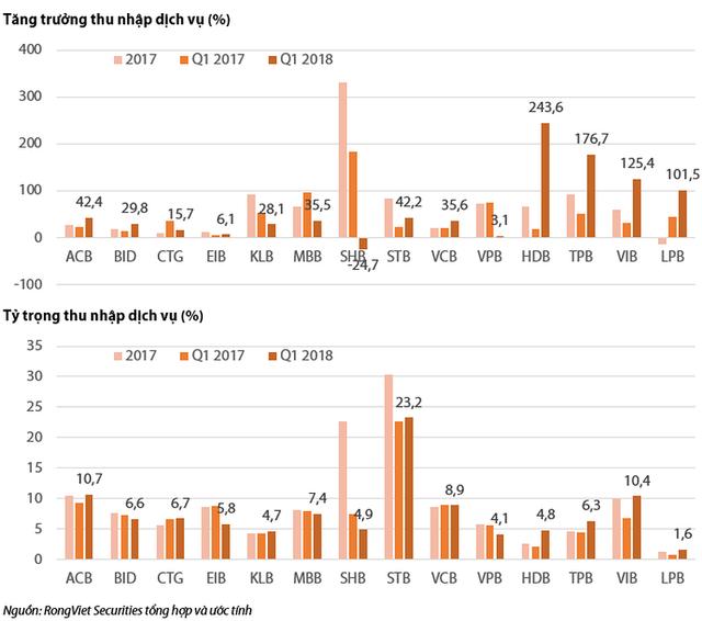So sánh kết quả kinh doanh quý 1 của các ngân hàng thương mại - Ảnh 5.