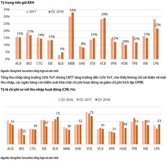 So sánh kết quả kinh doanh quý 1 của các ngân hàng thương mại - Ảnh 6.
