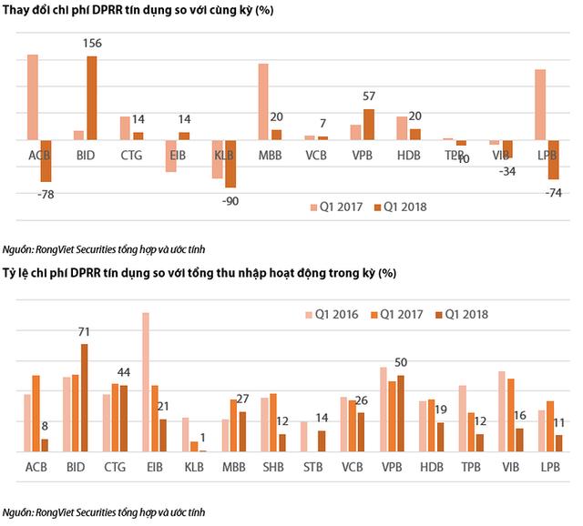 So sánh kết quả kinh doanh quý 1 của các ngân hàng thương mại - Ảnh 7.